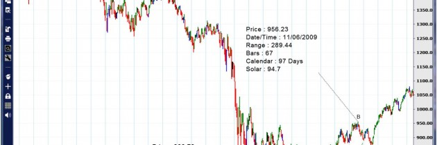 A Time for Change- A Forecast for the End of the Bull