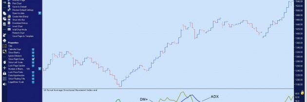 Directional Movement and Parabolic Stop