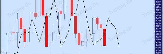 An Introduction to the Sequential Exhaustion Indicator