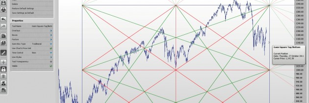 Introduction to Gann Squares